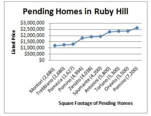 Pending sales in Ruby Hill