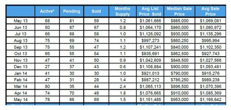 Sales in Pleasanton 2013-2014