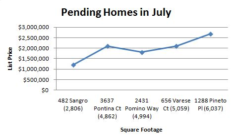 Pending Homes in July Graph