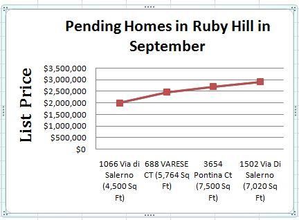 Pending sales Graph for October