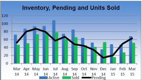 Inventory Pending and Units Sold