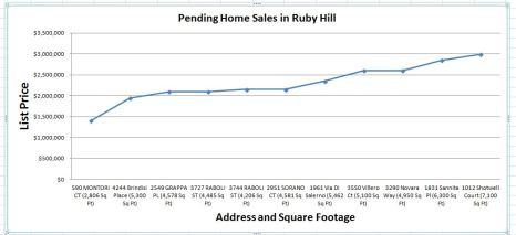 Pending home sales in April - May 2015