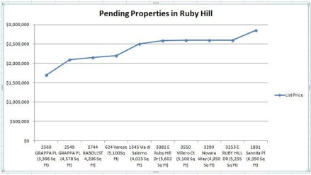 Pending Properties in Ruby Hill