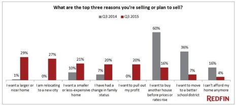 Reasons for selling Resized