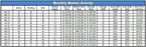 Monthly market activity