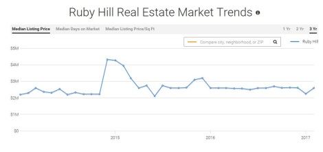 Ruby Hill Real Estate Market Trends Resized